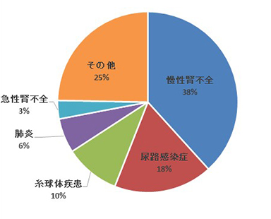令和元年度 診療科別上位5疾患 | 東京労災病院